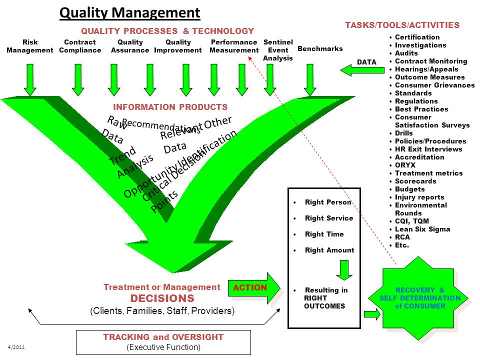 Quality Management Raw Data Relevant Other Data Trend Analysis