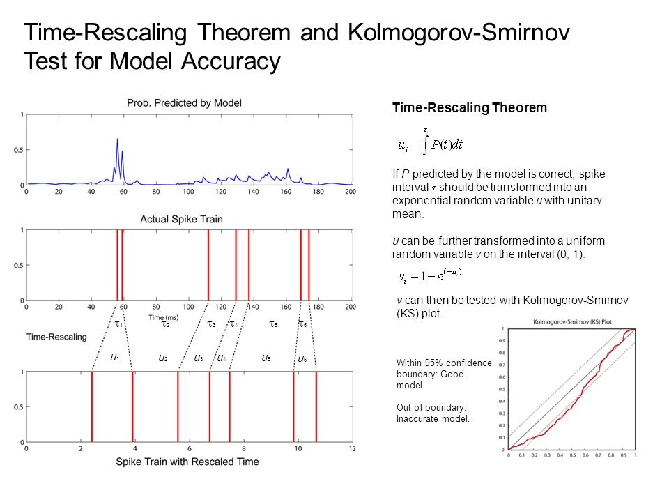 Time-Rescaling Theorem and Kolmogorov-Smirnov Test for Model Accuracy