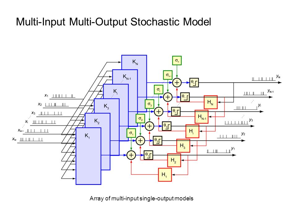 Multi-Input Multi-Output Stochastic Model