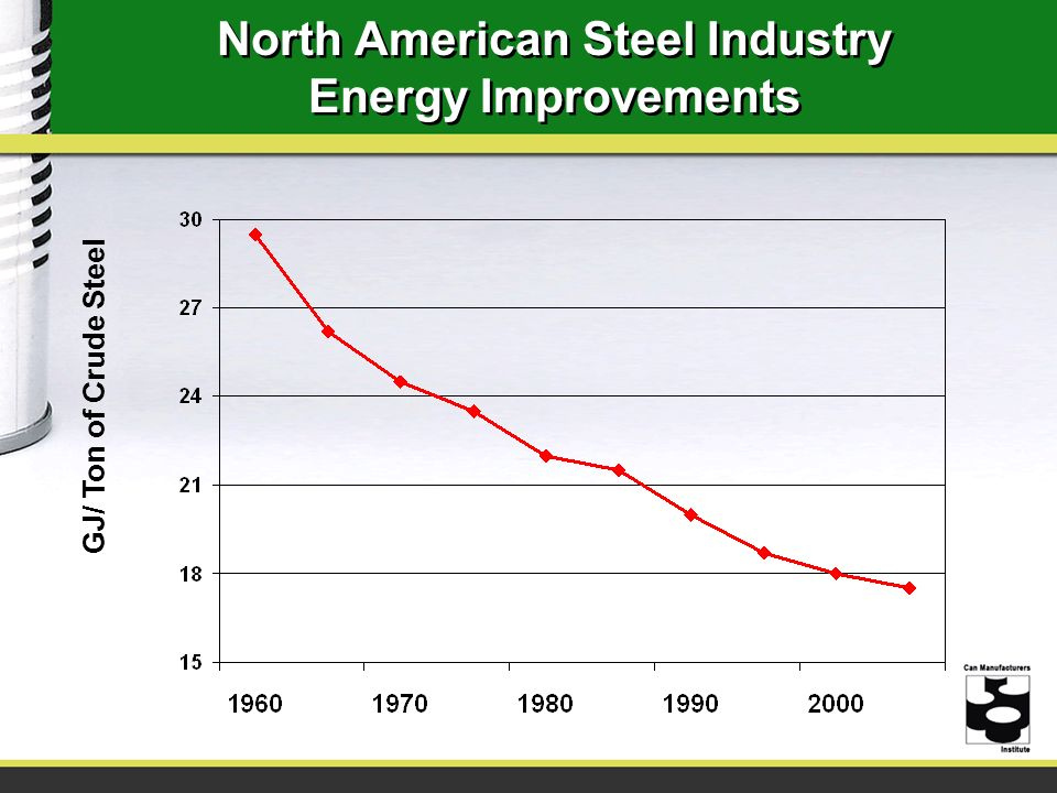 North American Steel Industry Energy Improvements