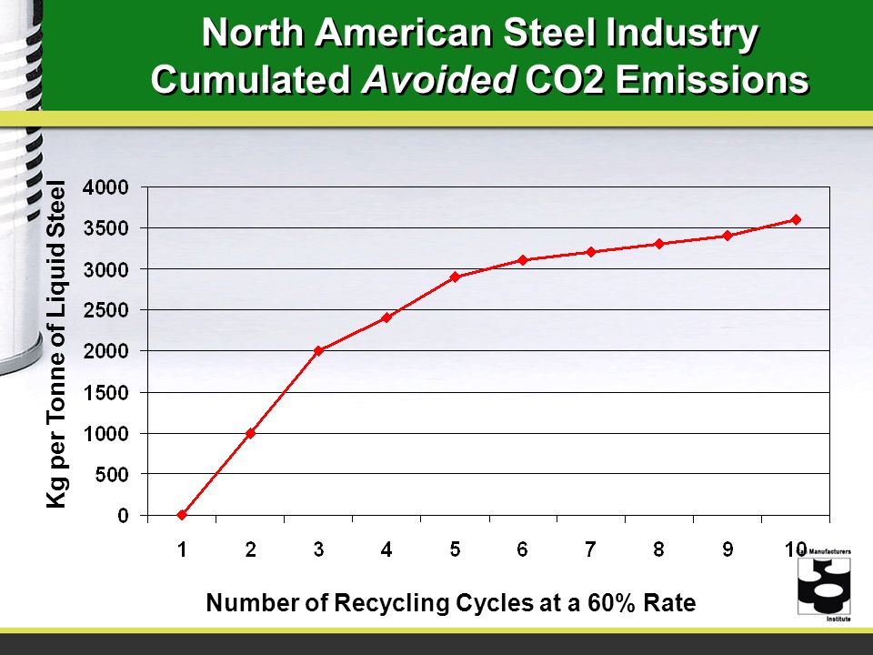 North American Steel Industry Cumulated Avoided CO2 Emissions