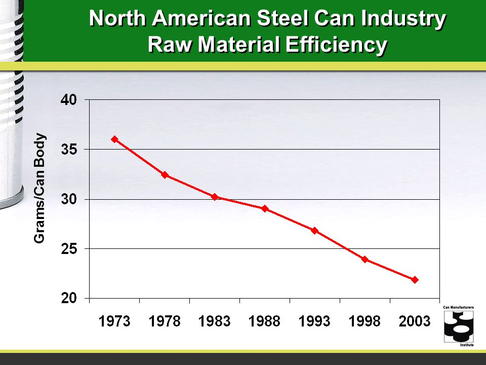North American Steel Can Industry Raw Material Efficiency