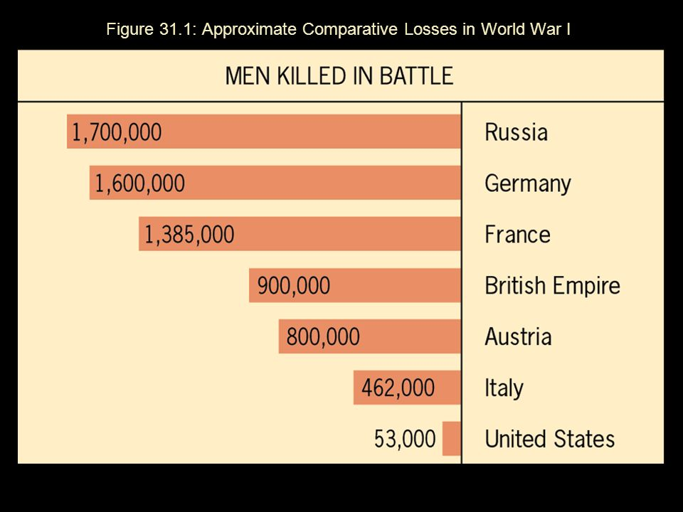 Figure 31.1: Approximate Comparative Losses in World War I