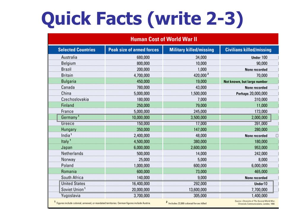 Quick Facts (write 2-3) B. Human Costs