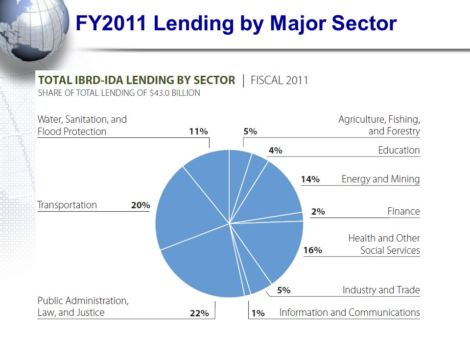 FY2011 Lending by Major Sector