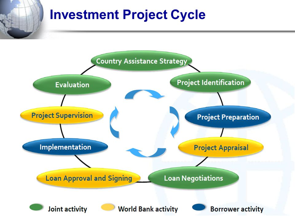 Investment Project Cycle