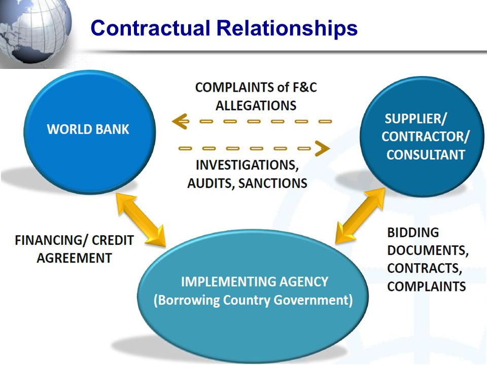 Contractual Relationships
