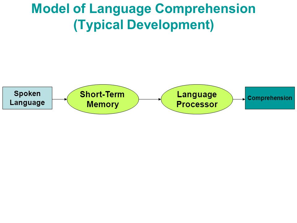 Model of Language Comprehension (Typical Development)