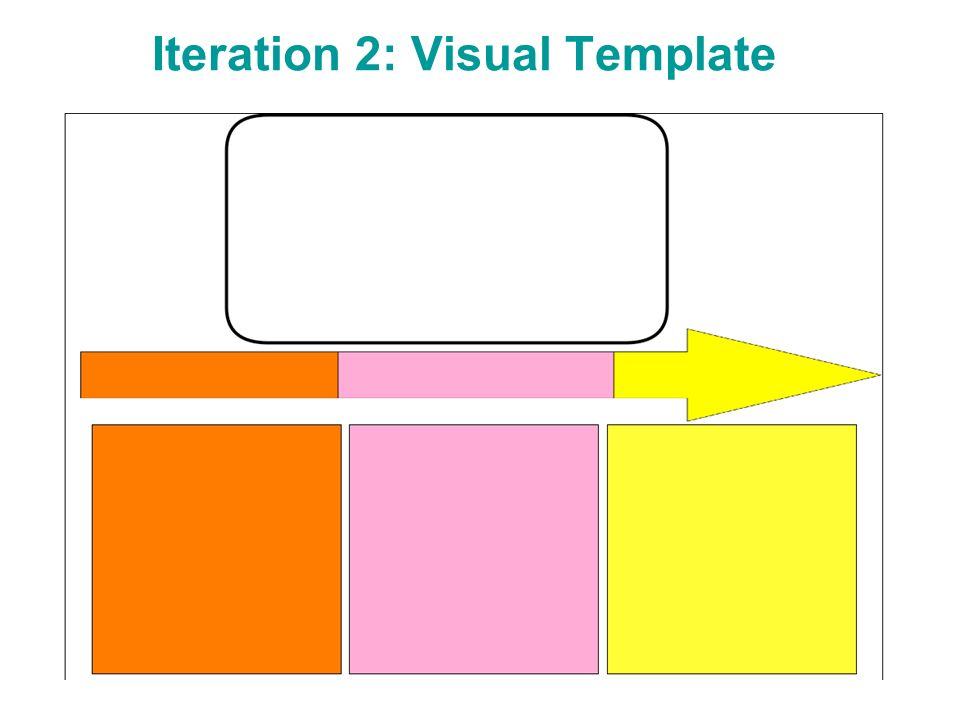 Iteration 2: Visual Template