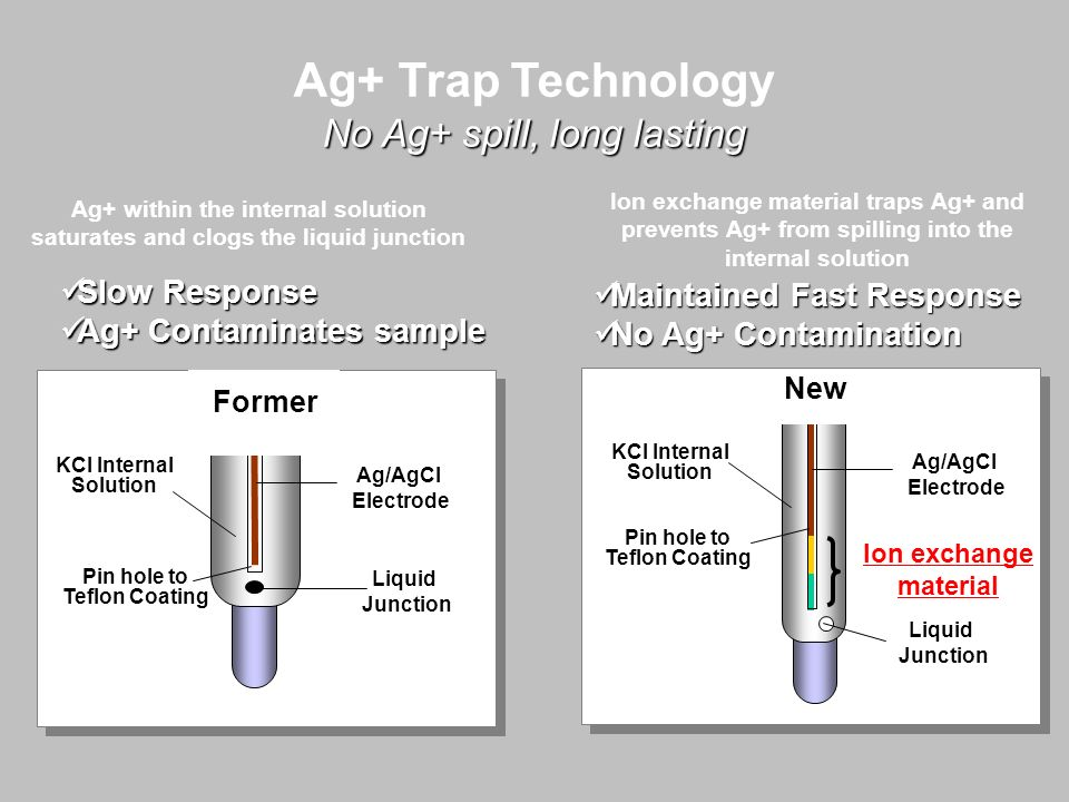 Ag+ Trap Technology No Ag+ spill, long lasting Slow Response