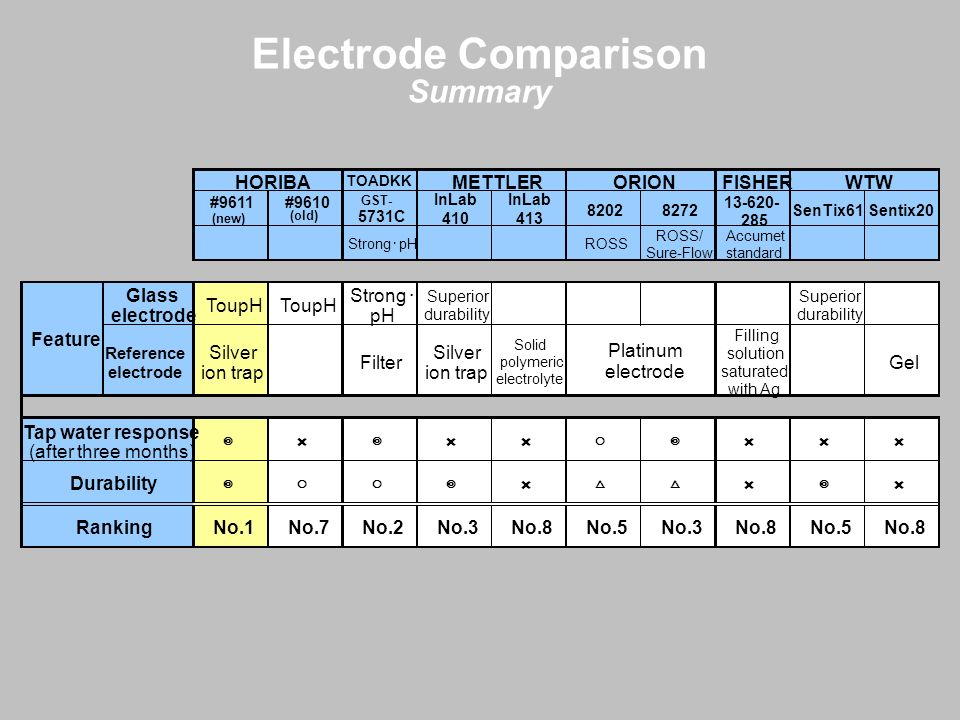Electrode Comparison Summary HORIBA METTLER ORION FISHER WTW Glass