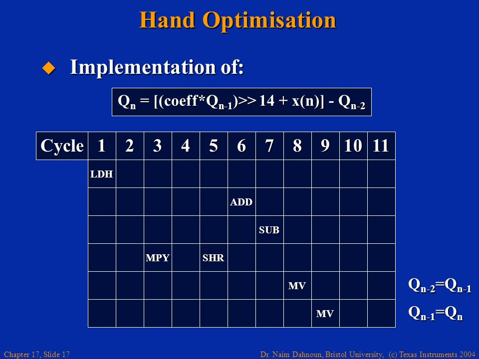 Hand Optimisation Implementation of: Cycle