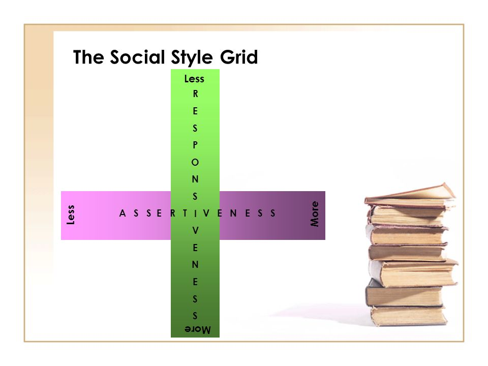 The Social Style Grid Less More R E S P O N I V