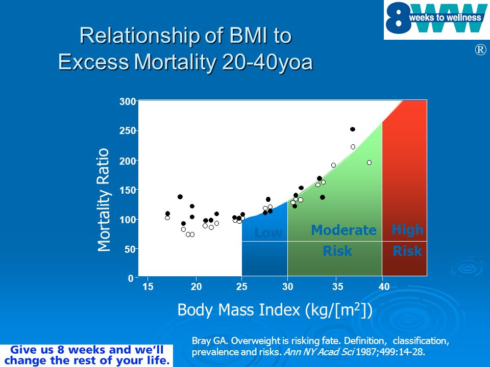 Relationship of BMI to Excess Mortality 20-40yoa