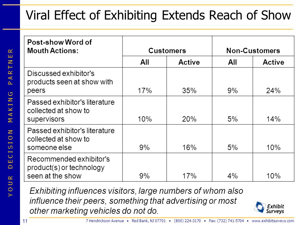 Viral Effect of Exhibiting Extends Reach of Show