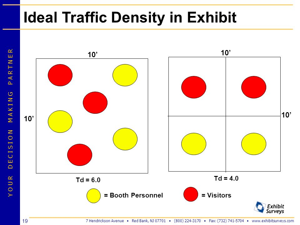 Ideal Traffic Density in Exhibit