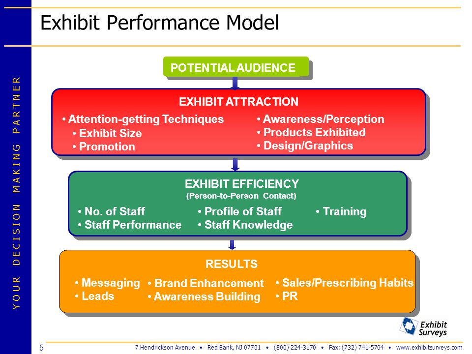 Exhibit Performance Model