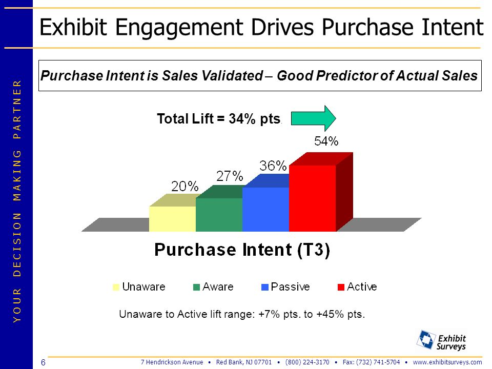 Exhibit Engagement Drives Purchase Intent