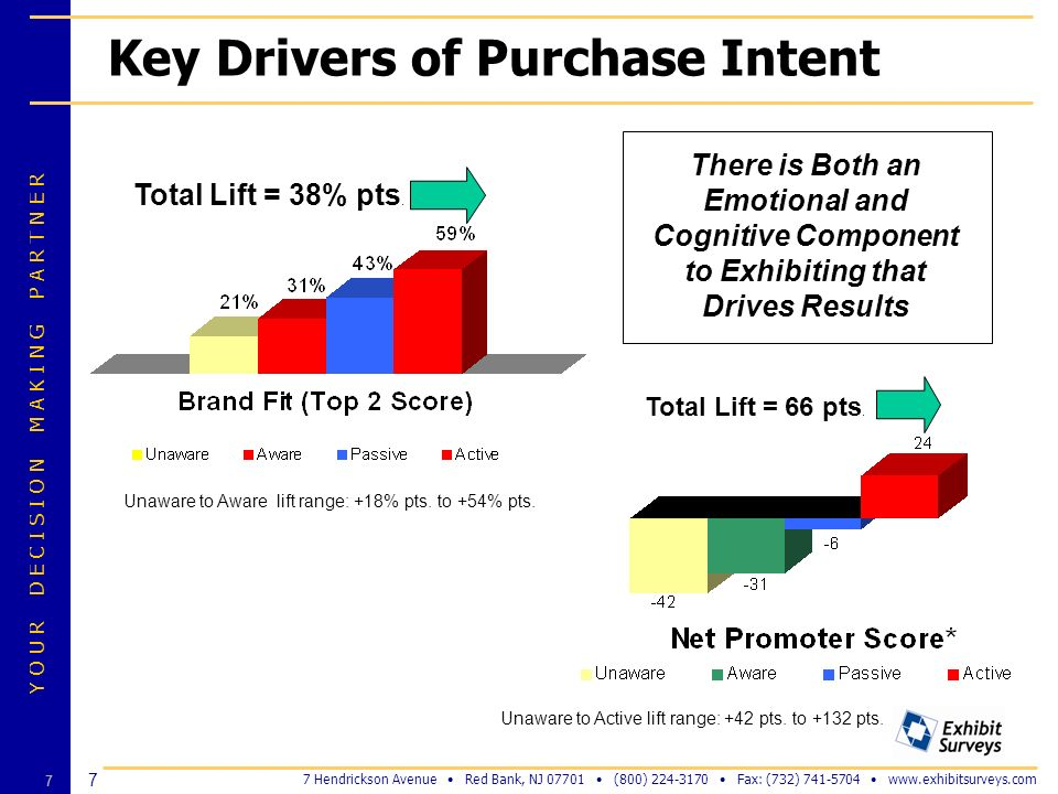 Key Drivers of Purchase Intent