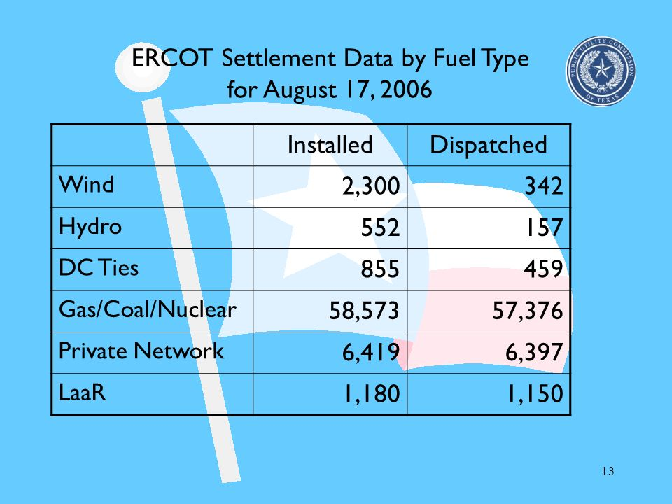 ERCOT Settlement Data by Fuel Type