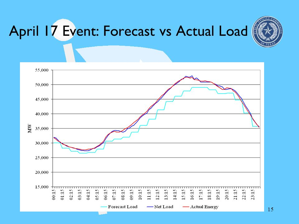 April 17 Event: Forecast vs Actual Load