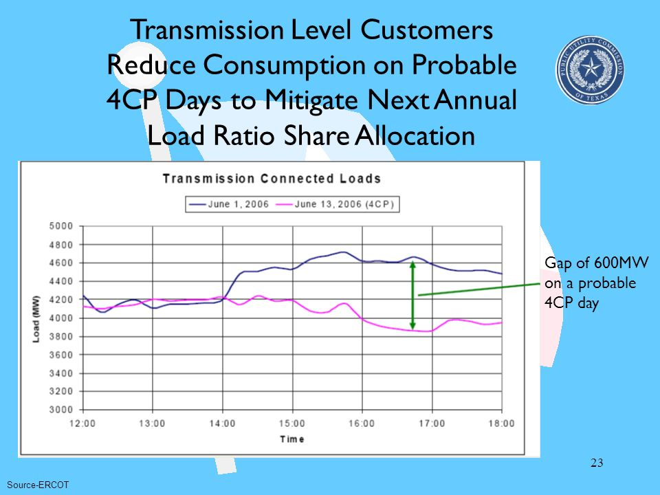 Transmission Level Customers Reduce Consumption on Probable