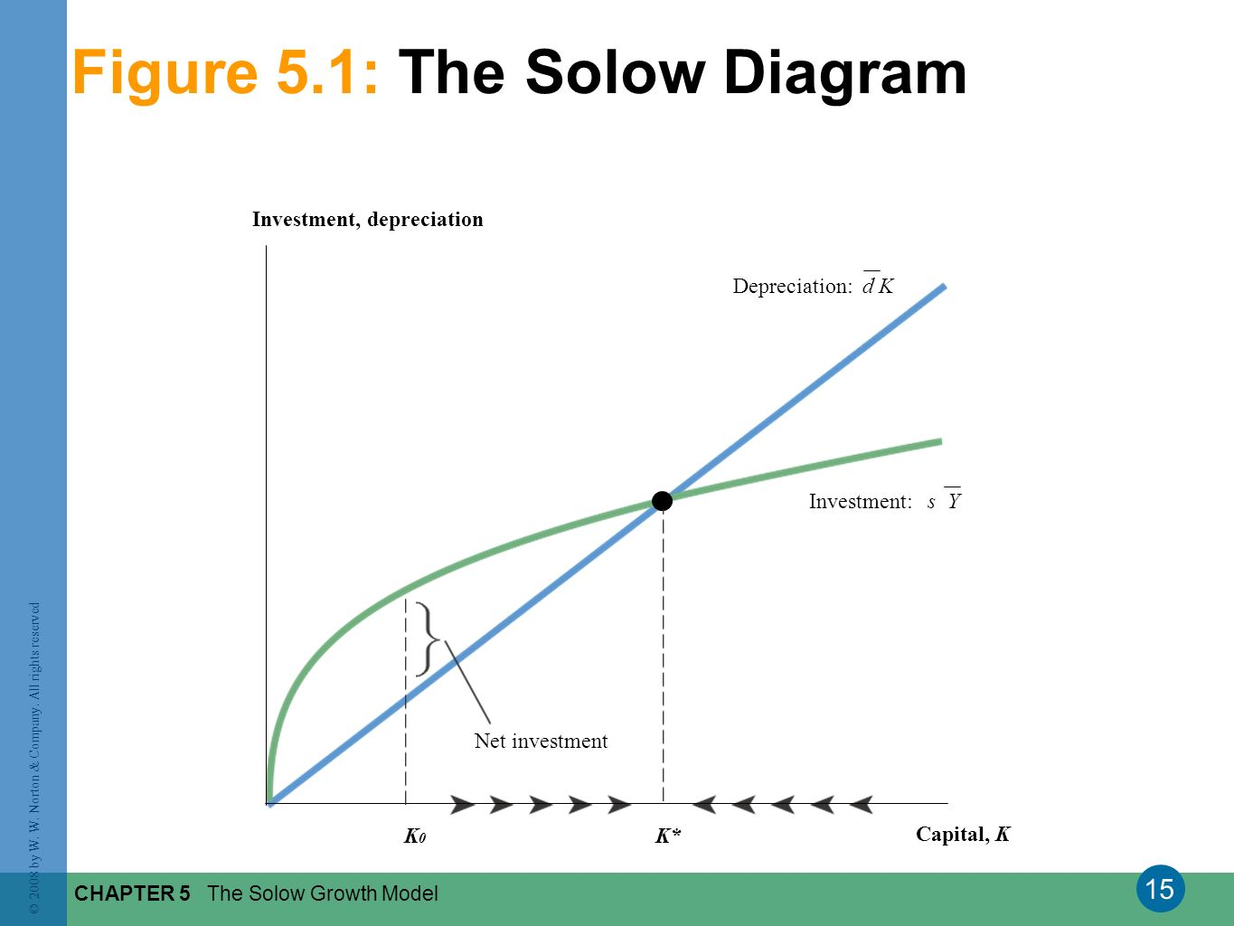 Figure 5.1: The Solow Diagram