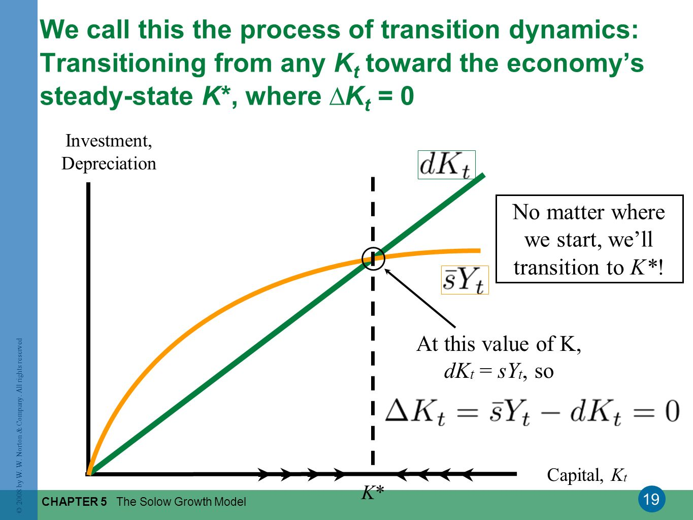 We call this the process of transition dynamics: Transitioning from any Kt toward the economy's steady-state K*, where ∆Kt = 0