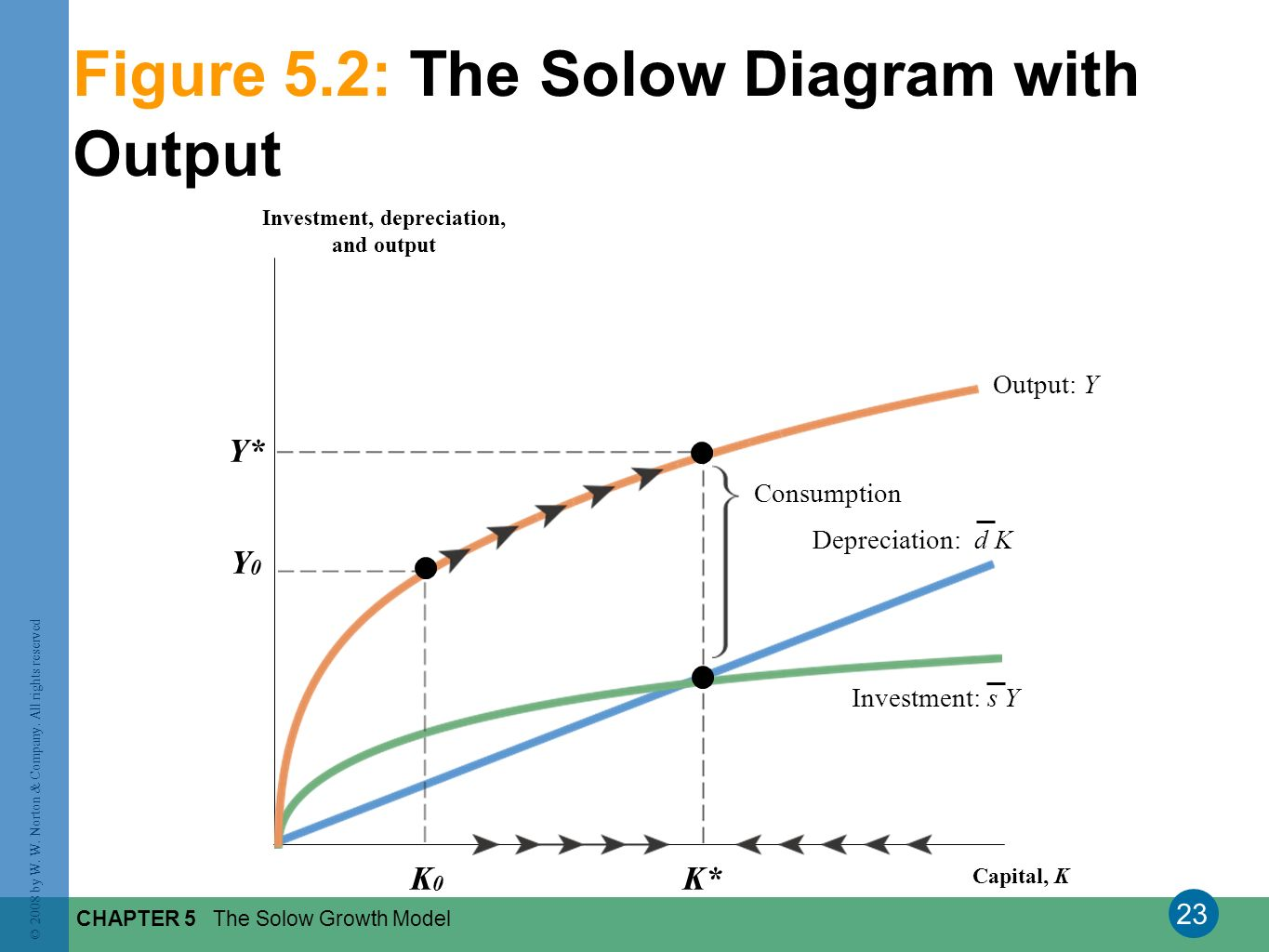 Figure 5.2: The Solow Diagram with Output