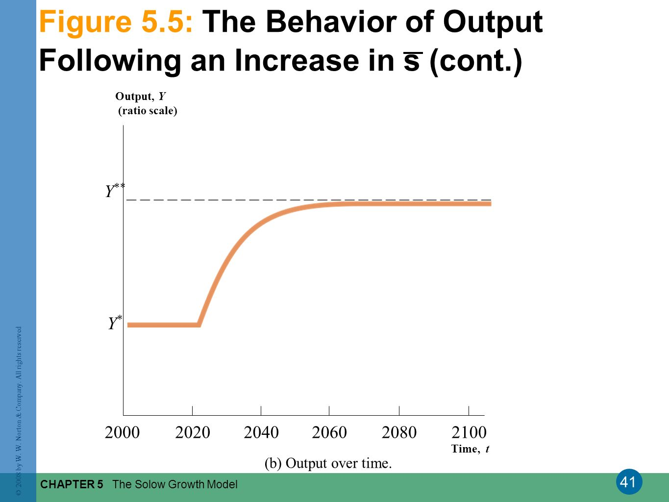 Figure 5.5: The Behavior of Output Following an Increase in s (cont.)