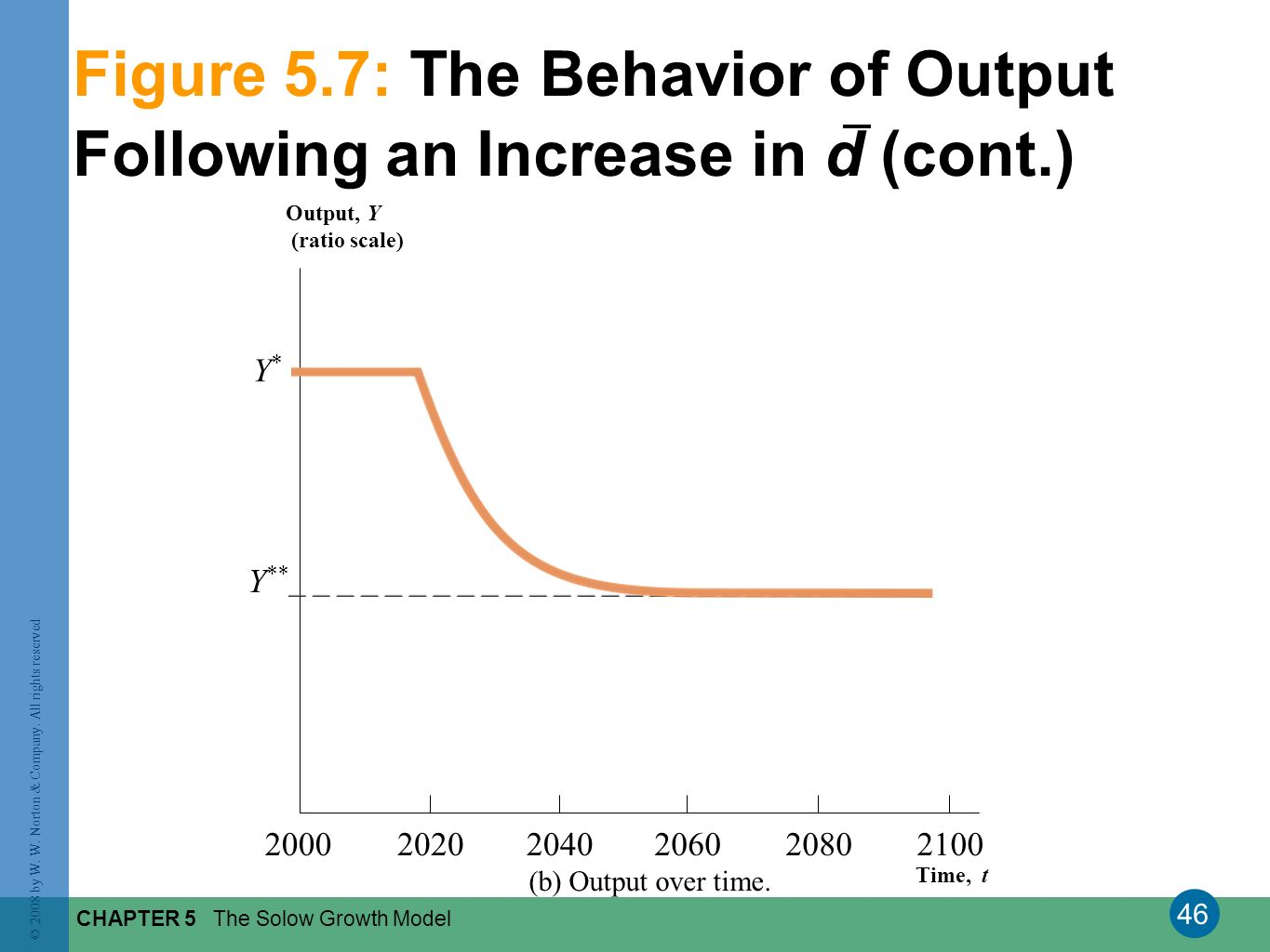 Figure 5.7: The Behavior of Output Following an Increase in d (cont.)