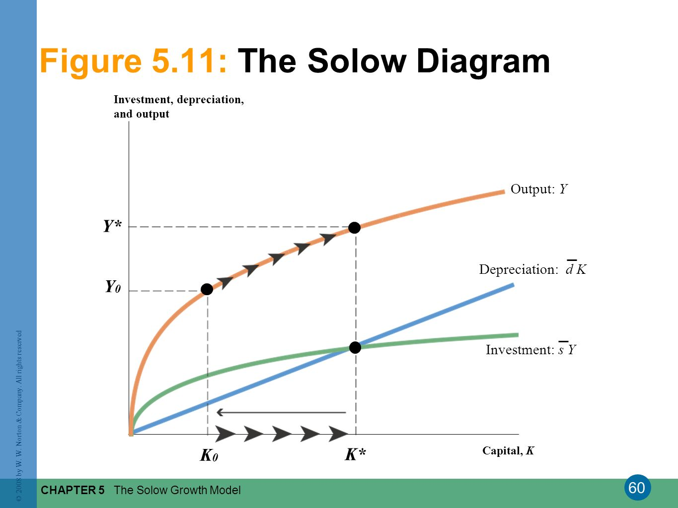 Figure 5.11: The Solow Diagram