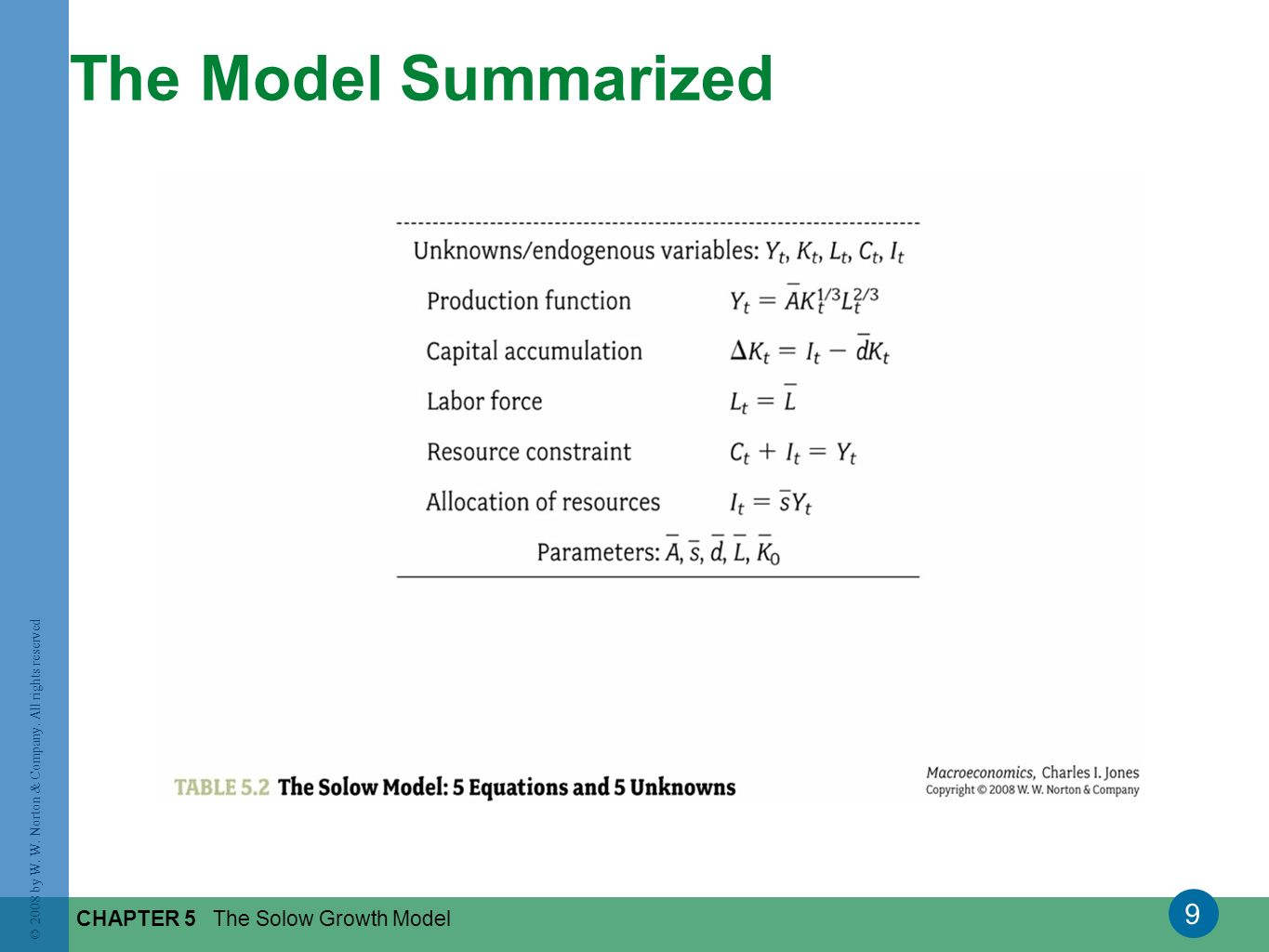 The Model Summarized CHAPTER 5 The Solow Growth Model
