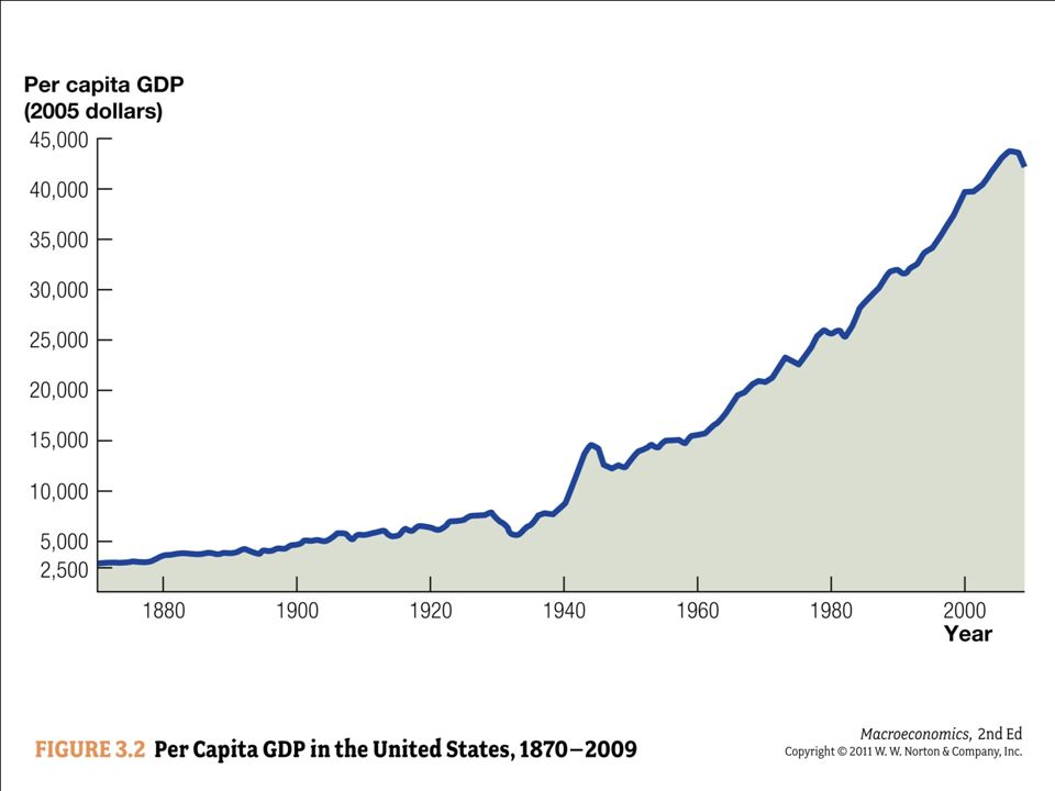 Per capita GDP in the United States has risen by nearly a factor of 15 since 1870.