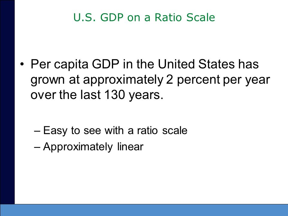 U.S. GDP on a Ratio Scale Per capita GDP in the United States has grown at approximately 2 percent per year over the last 130 years.