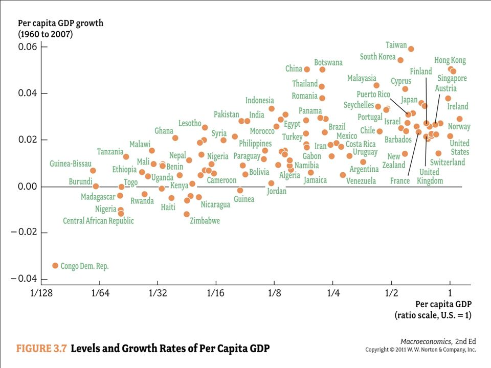 The horizontal axis represents per capita GDP in the year 2007 relative to the United States.