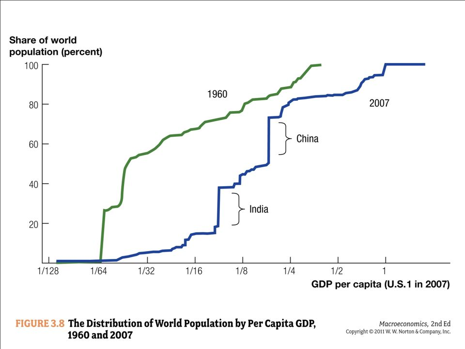 The graph shows, for 1960 and 2007, the percentage of the world's population living in countries with a per capita GDP less than or equal to the number on the horizontal axis. This per capita GDP is relative to the United States in the year 2007 for both lines.