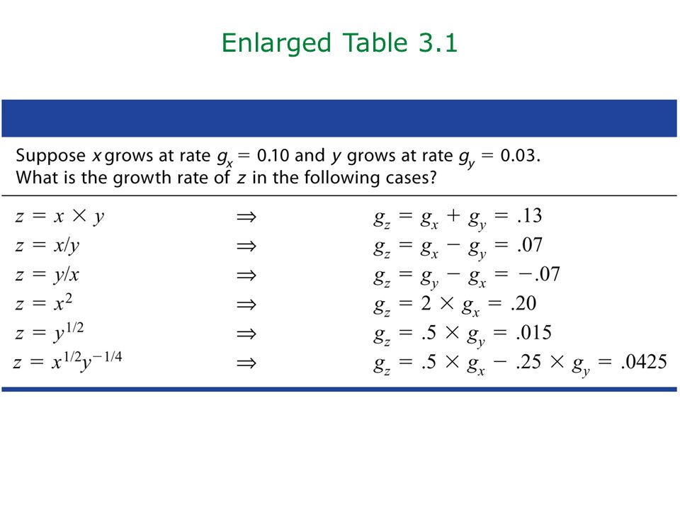 Enlarged Table 3.1 Zoomed in table 3.1. Teaching Tip:
