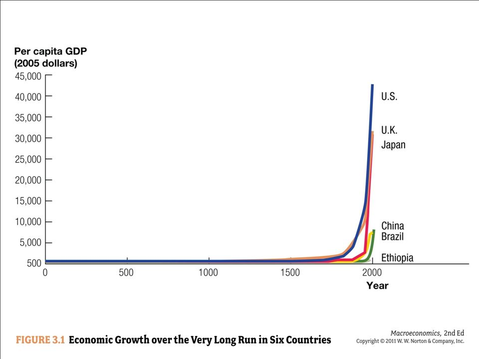 Graph of the Great Divergence
