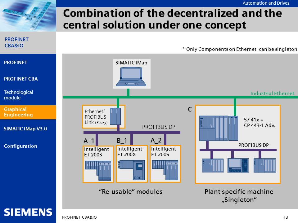 Combination of the decentralized and the central solution under one concept
