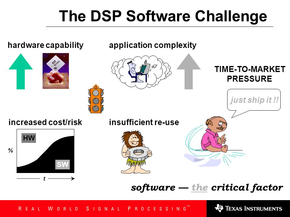 The DSP Software Challenge