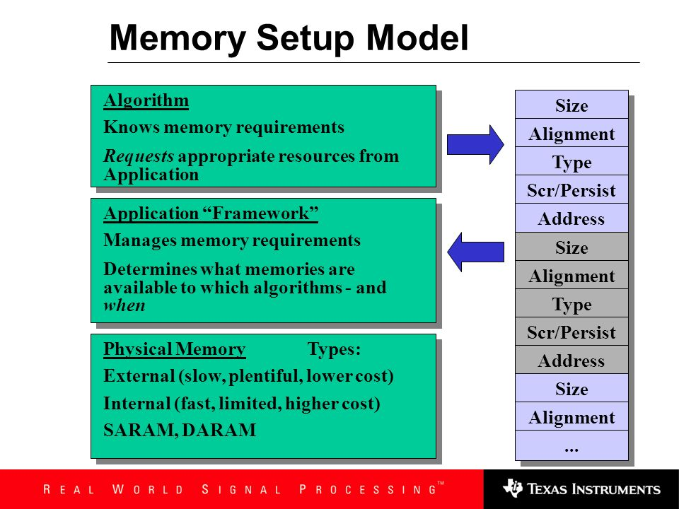 Memory Setup Model Algorithm Size Knows memory requirements
