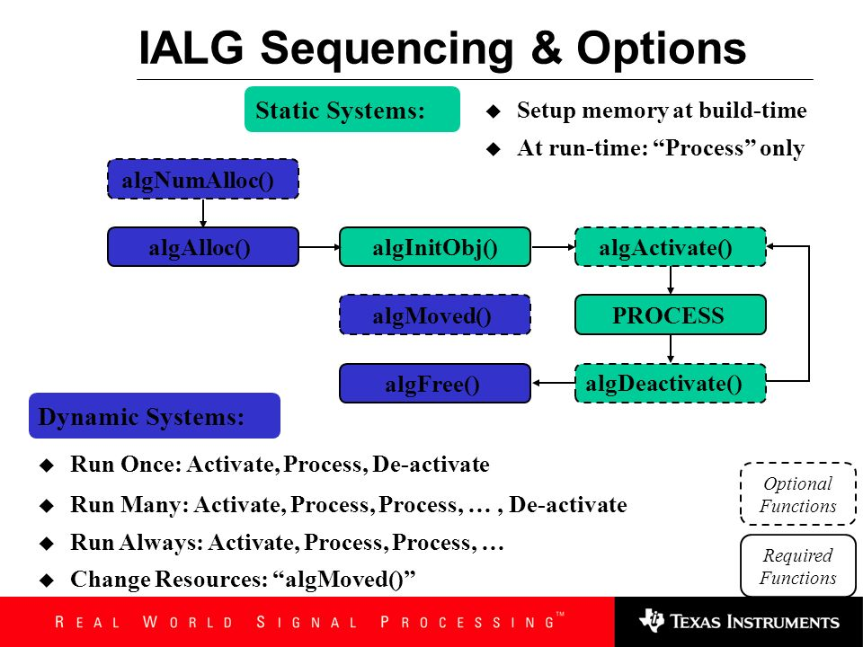 IALG Sequencing & Options