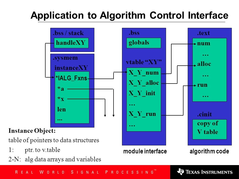 Application to Algorithm Control Interface