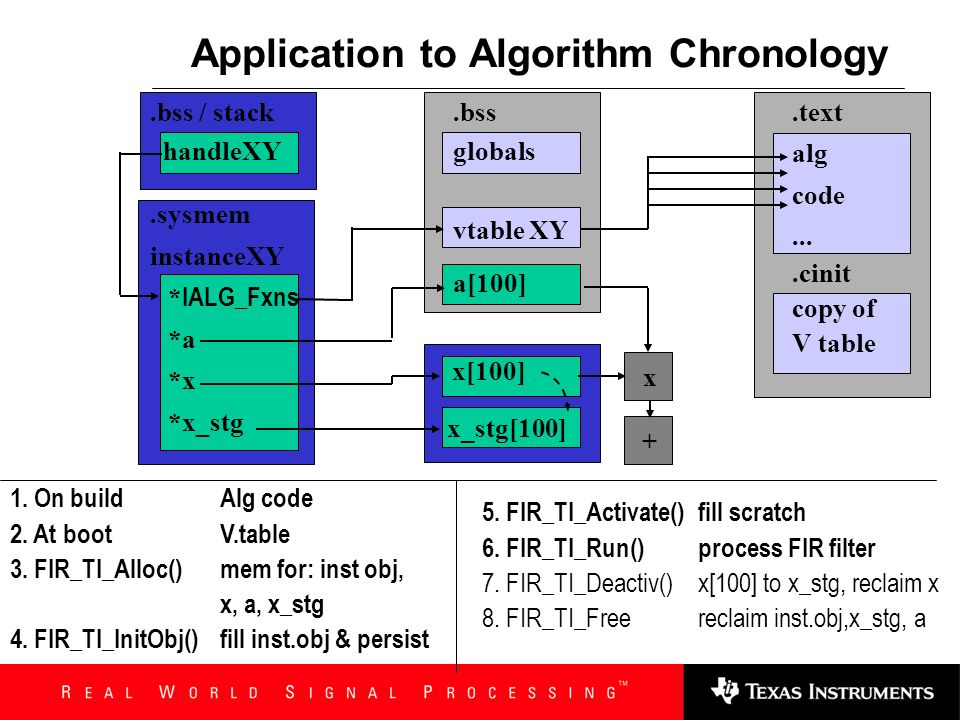 Application to Algorithm Chronology