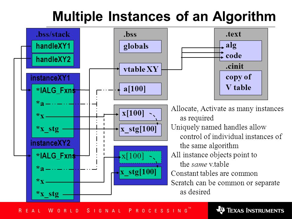 Multiple Instances of an Algorithm