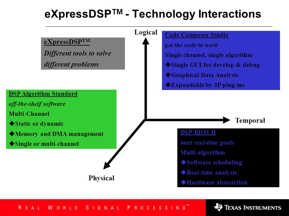 eXpressDSPTM - Technology Interactions
