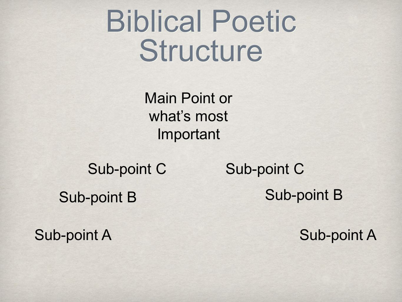 Biblical Poetic Structure