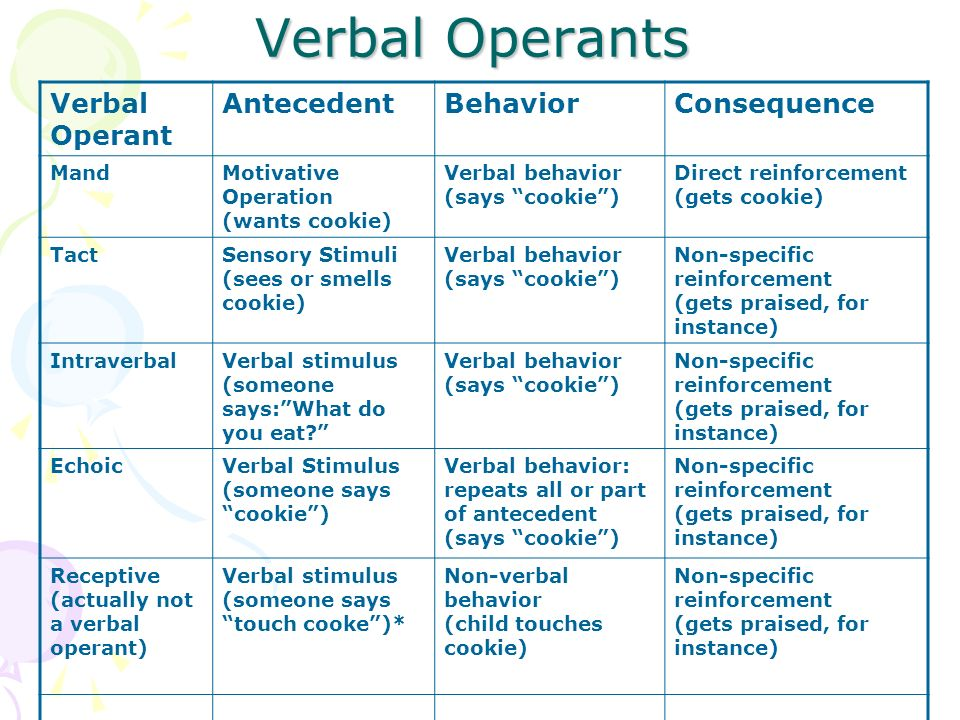 Verbal Operants Verbal Operant Antecedent Behavior Consequence Mand