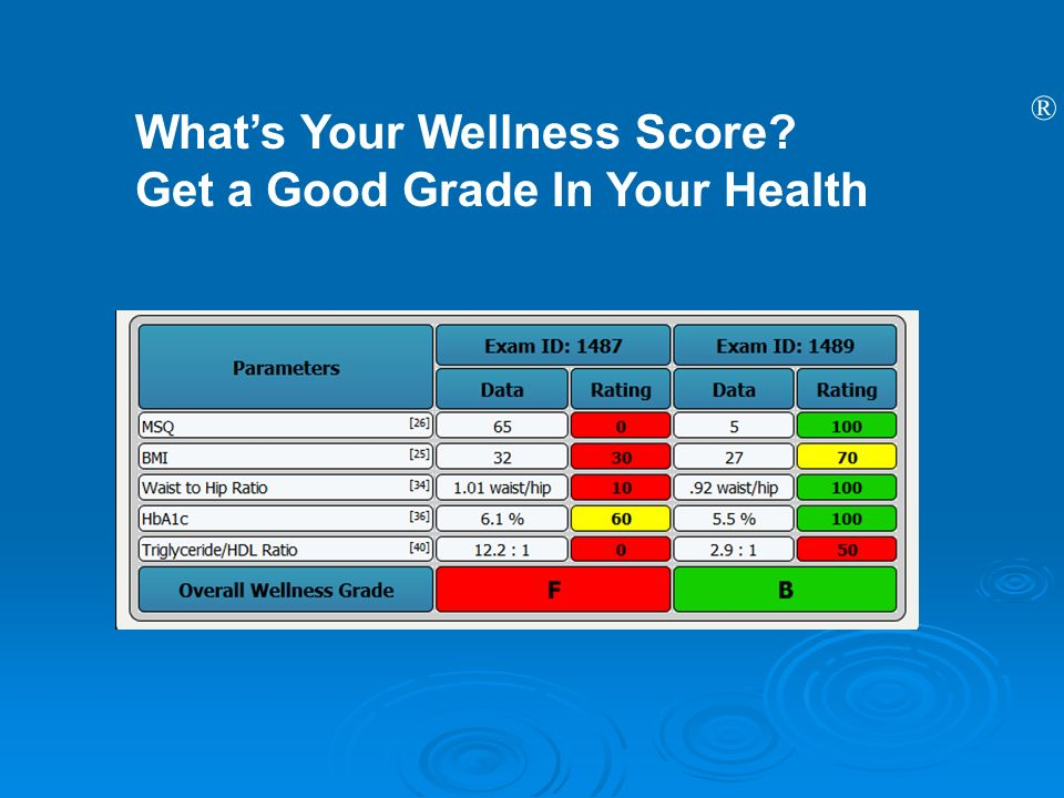 What's Your Wellness Score